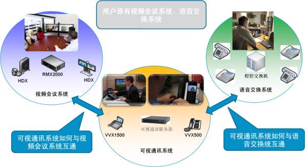 概述 大型视频会议系统必须采用云视频会议系统架构,云视频核心虚拟化系统具备资源虚拟化、统一资源调度的特征,能够满足各级单位随需自助服务的要求。能够随时随地的预约安排会议,按需自动分配会议端口资源,发起会议无需专业IT人员过多参与。同时,平台还具备数据共享协作的能力以提高沟通的效率和效果。在各种会议过程中,能够灵活的共享桌面、程序及各种数据和双向交互。 云视频平台设备管理系统:1、可以实现统一设备管理,对全网设备的统一配置和自动升级,保证设备功能及时更新,同时减轻维护部门压力;2、统一用户鉴权,能与AD域集